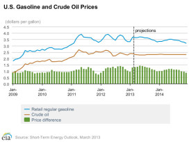 U.S. Gasoline and Crude Oil Prices - March